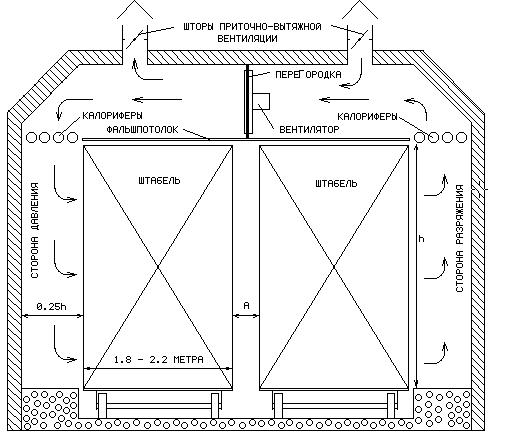 Схема сушильной камеры по дереву