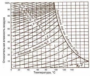Изменение размеров древесины в зависимости от влажности