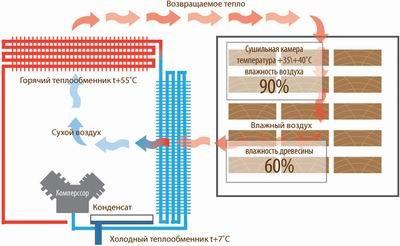Технологии сушки древесины схема
