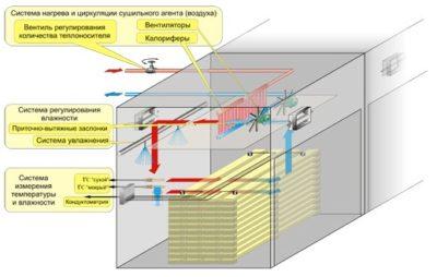 Схема как устроены сушильные камеры